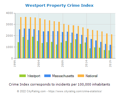 Westport Property Crime vs. State and National Per Capita