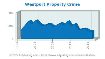 Westport Property Crime
