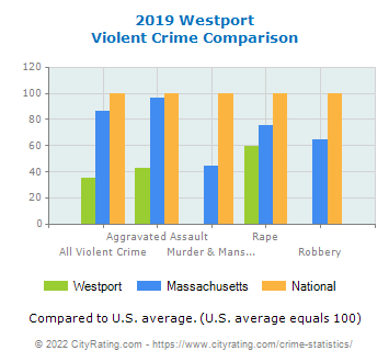 Westport Violent Crime vs. State and National Comparison