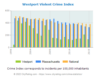 Westport Violent Crime vs. State and National Per Capita