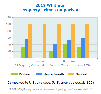 Whitman Property Crime vs. State and National Comparison