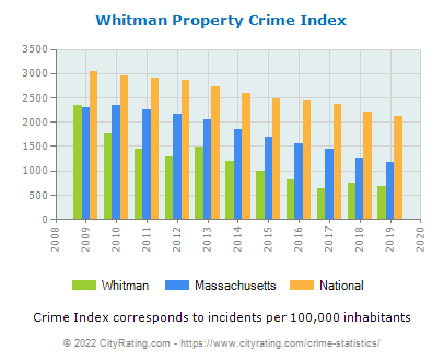 Whitman Property Crime vs. State and National Per Capita