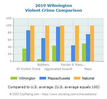 Wilmington Violent Crime vs. State and National Comparison