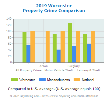 Worcester Property Crime vs. State and National Comparison