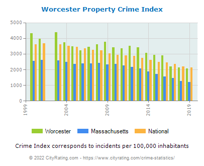 Worcester Property Crime vs. State and National Per Capita