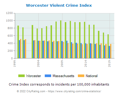 Worcester Violent Crime vs. State and National Per Capita