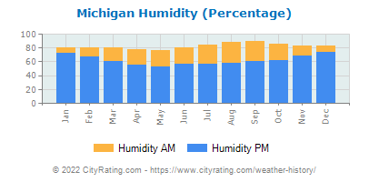 Michigan Relative Humidity