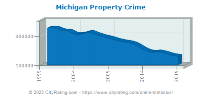 Michigan Property Crime