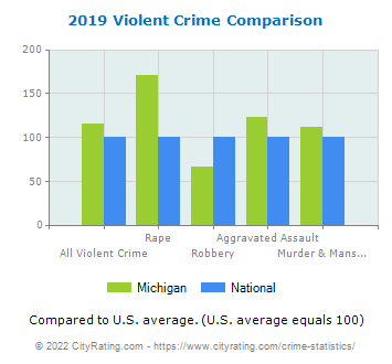 Michigan Violent Crime vs. National Comparison