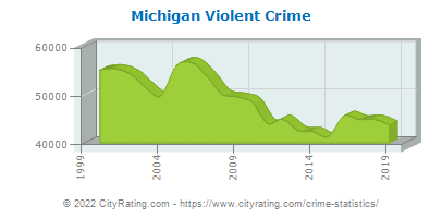Michigan Crime Statistics and Rates Report (MI) - CityRating com