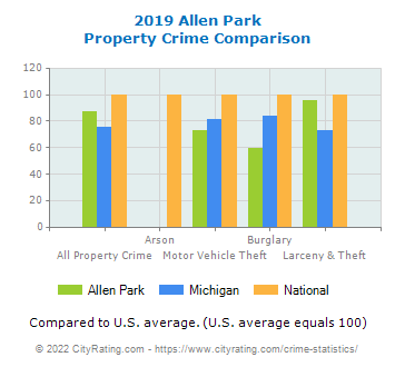 Allen Park Property Crime vs. State and National Comparison
