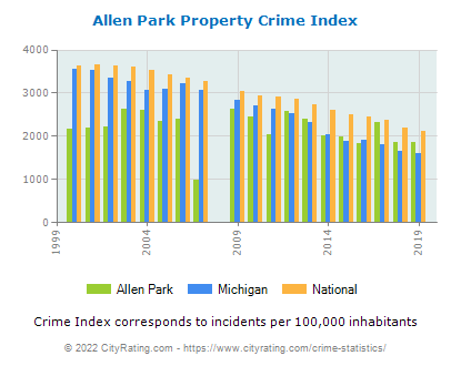 Allen Park Property Crime vs. State and National Per Capita