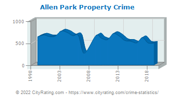 Allen Park Property Crime