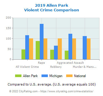 Allen Park Violent Crime vs. State and National Comparison