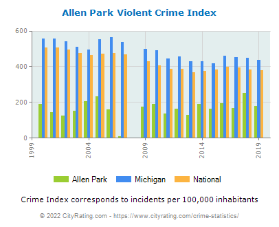 Allen Park Violent Crime vs. State and National Per Capita