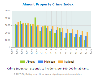 Almont Property Crime vs. State and National Per Capita