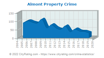 Almont Property Crime