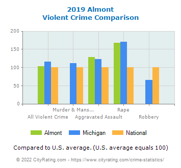 Almont Violent Crime vs. State and National Comparison