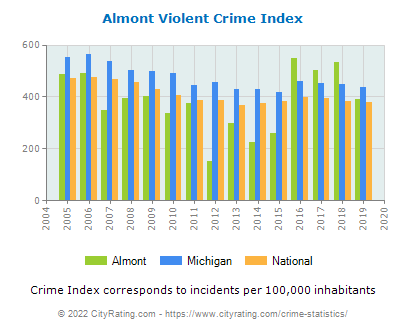 Almont Violent Crime vs. State and National Per Capita