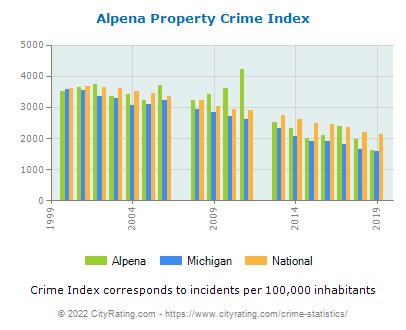 Alpena Property Crime vs. State and National Per Capita