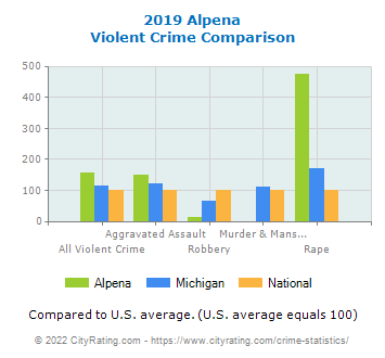 Alpena Violent Crime vs. State and National Comparison