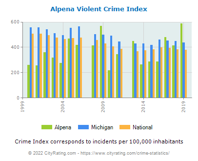 Alpena Violent Crime vs. State and National Per Capita