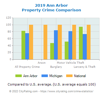 Ann Arbor Property Crime vs. State and National Comparison