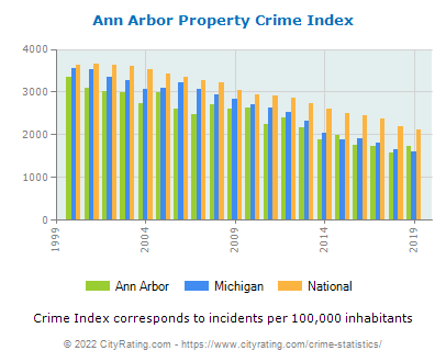 Ann Arbor Property Crime vs. State and National Per Capita