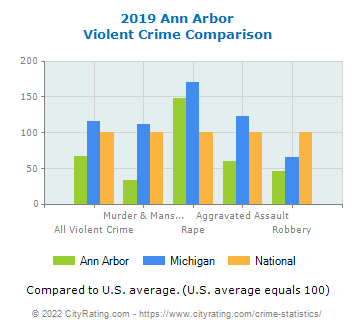 Ann Arbor Violent Crime vs. State and National Comparison
