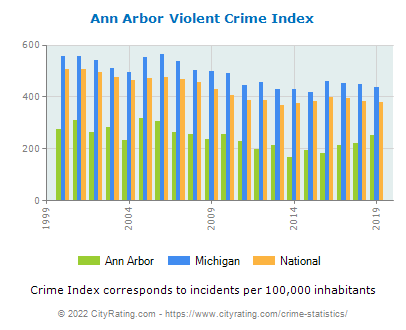 Ann Arbor Violent Crime vs. State and National Per Capita