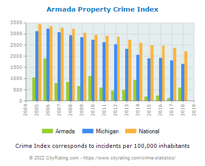 Armada Property Crime vs. State and National Per Capita