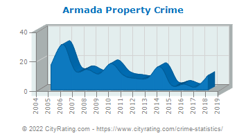 Armada Property Crime