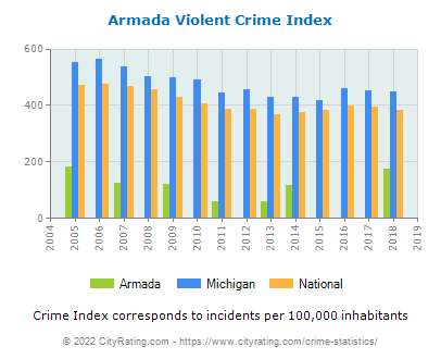 Armada Violent Crime vs. State and National Per Capita
