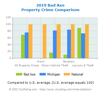 Bad Axe Property Crime vs. State and National Comparison