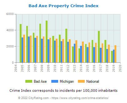 Bad Axe Property Crime vs. State and National Per Capita