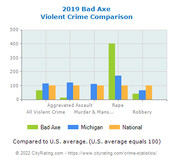 Bad Axe Violent Crime vs. State and National Comparison