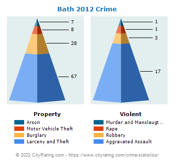 Bath Township Crime 2012