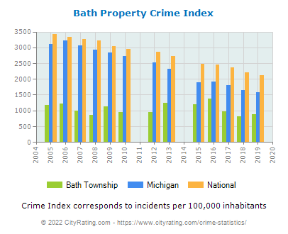 Bath Township Property Crime vs. State and National Per Capita