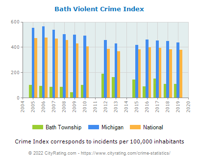 Bath Township Violent Crime vs. State and National Per Capita