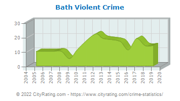 Bath Township Violent Crime