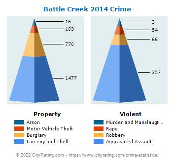 Battle Creek Crime 2014