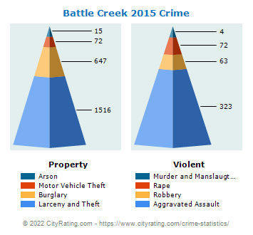 Battle Creek Crime 2015