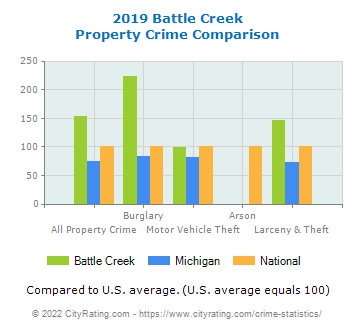 Battle Creek Property Crime vs. State and National Comparison