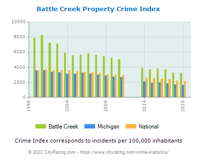 Battle Creek Property Crime vs. State and National Per Capita