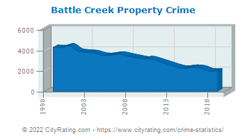 Battle Creek Property Crime