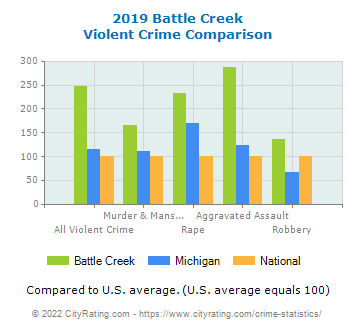 Battle Creek Violent Crime vs. State and National Comparison