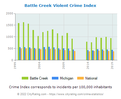 Battle Creek Violent Crime vs. State and National Per Capita