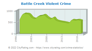 Battle Creek Violent Crime