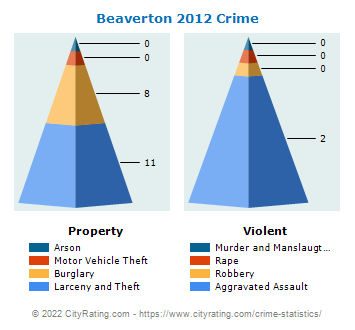 Beaverton Crime 2012