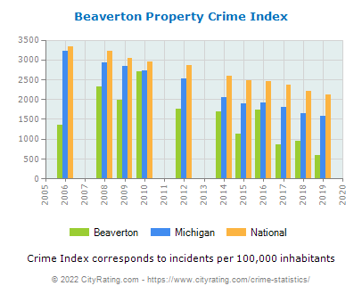 Beaverton Property Crime vs. State and National Per Capita